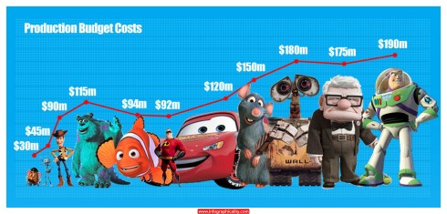Pixar Movies Final1 02 Infographic